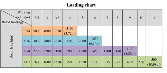 (5 TONS) XCMG TRUCK-MOUNTED CRANE   XCMG#0003